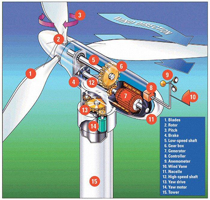 Windenergieanlagen quelle wwindea org