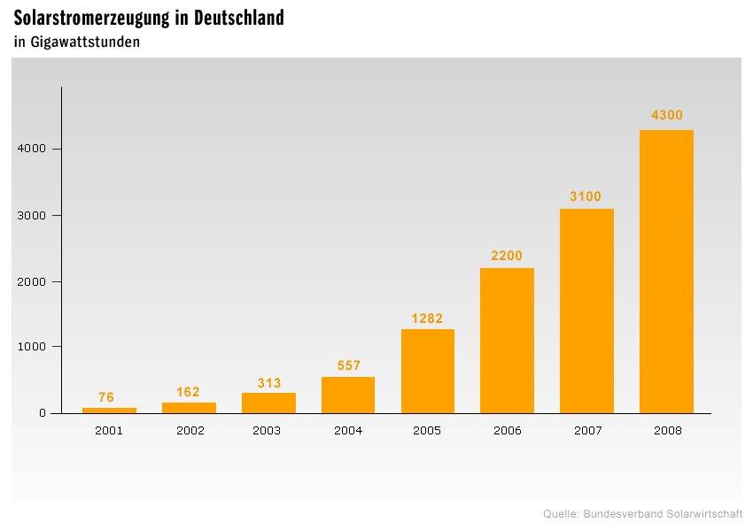 Solarenergie Deutschland