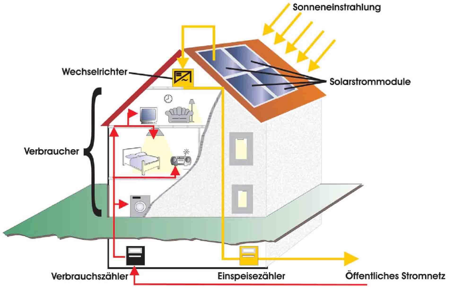 Solarenergie Funktion